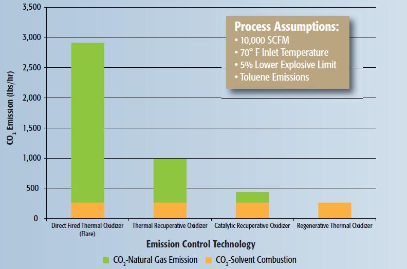 Emission-Control-Technology-Graph