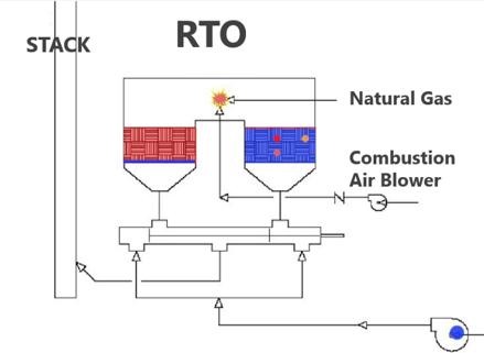 SCFM Regenerative Thermal Oxidizer