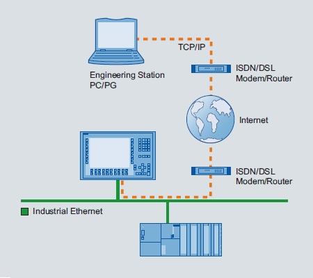 Virtual HMI Controls